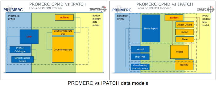 Promerc vs Ipatch data models